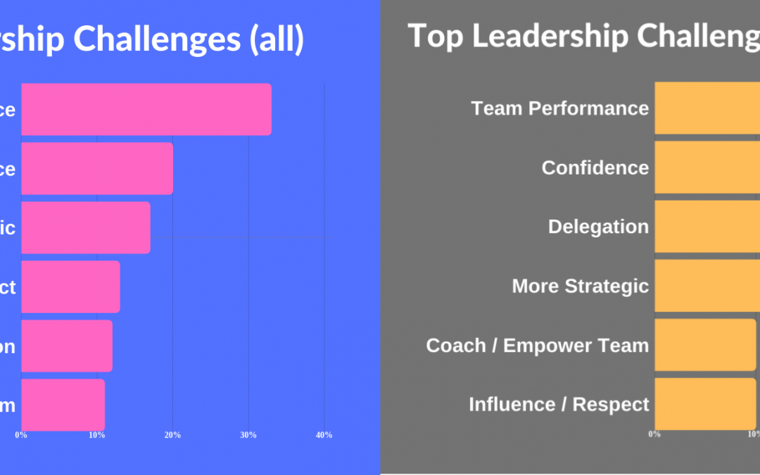 Leadership Study Results
